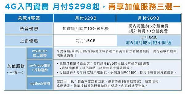 台哥大298入門4G低資費