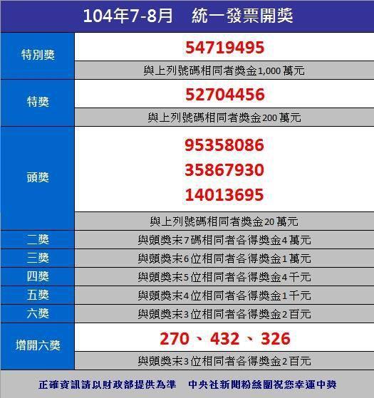 統一發票7-8月中獎號碼