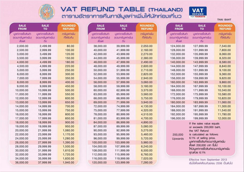 VAT REFUND TABLE
