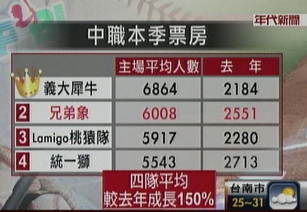 2013CPBL票房比較(年代新聞)
