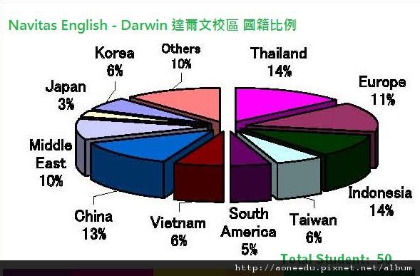 Navitas English Darwin NaMix.jpg