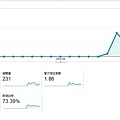 Google Analytics目標對象的總覽畫面