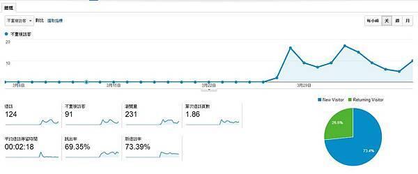 2014.04.07總覽家家尊者的網站GA目標對象總覽畫面.jpg