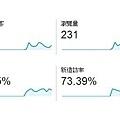 2014.04.07總覽家家尊者的網站GA目標對象總覽畫面_幾項數據.造訪.停留
