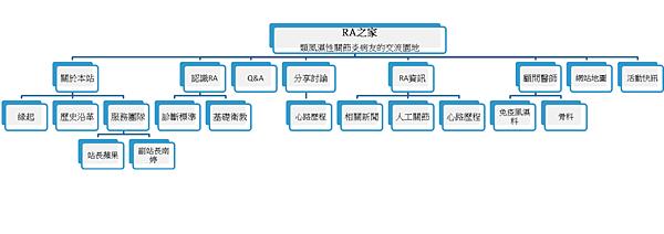 網站地圖.png