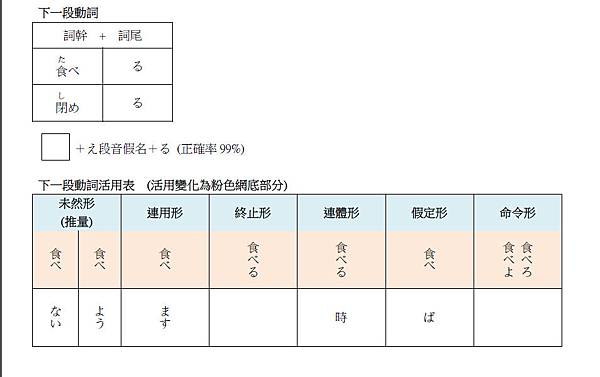 Syphaの日本語小教室第四堂動詞分類 At 小資女sypha的生活543