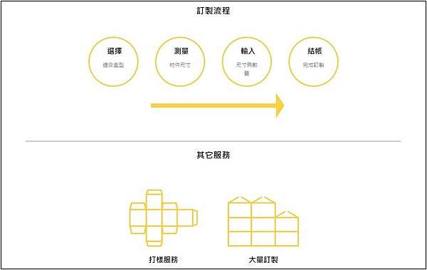 訂製流程.jpg