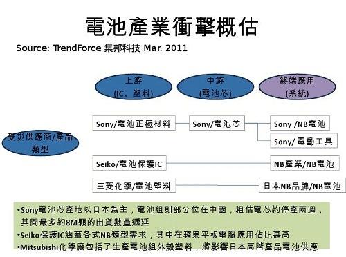 20110315_TrendForce_NT24P2.jpg