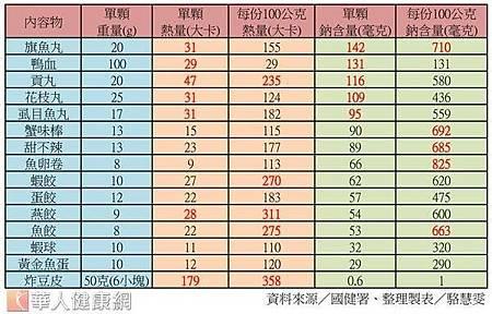 常見火鍋料熱量與鈉含量的比較表.jpg