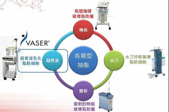 威塑超音波抽脂分享 - 悄悄的做了威塑VASER腹部環抽。術後心得分享10.jpg