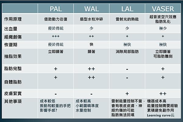 李兆翔醫師 – 醫學研討會紀實。威塑(VASER)脂肪雕塑演講心得9.png