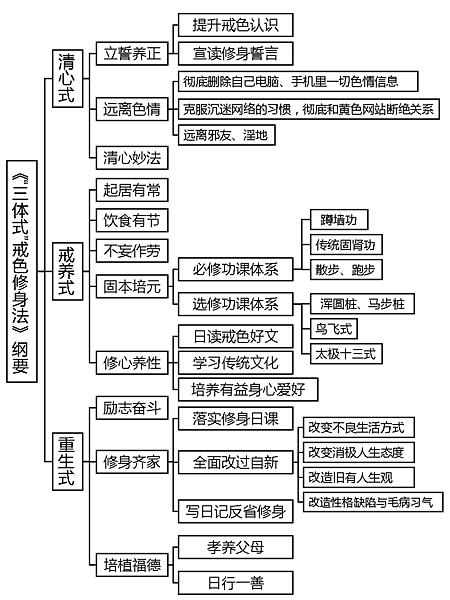 走向光明戒色文集 (1).png