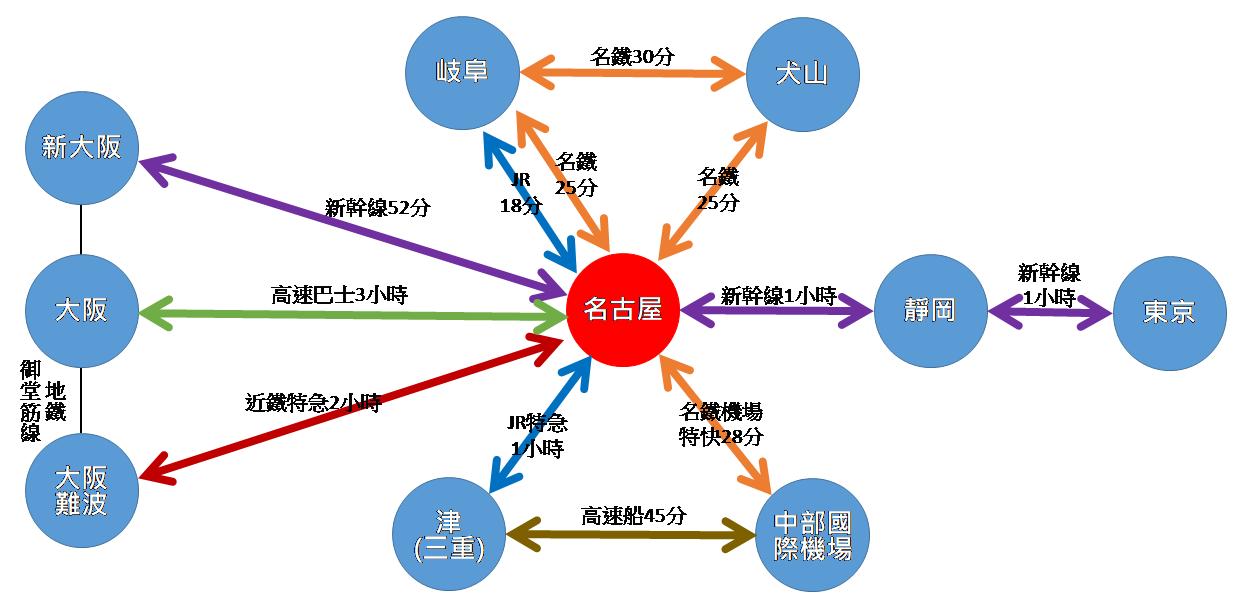 愛知交通簡圖.png