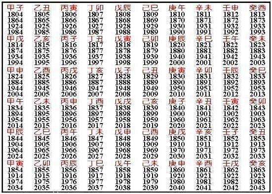 「萬年曆 天干地支」的圖片搜尋結果