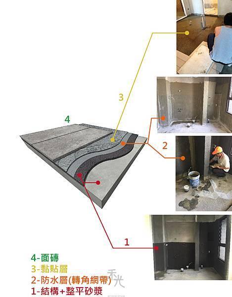 浴室防水結構圖.jpg