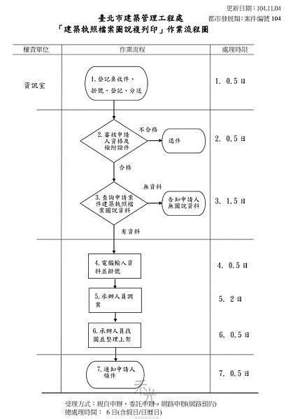 台北市建管處建物圖說複印申請流程.jpg