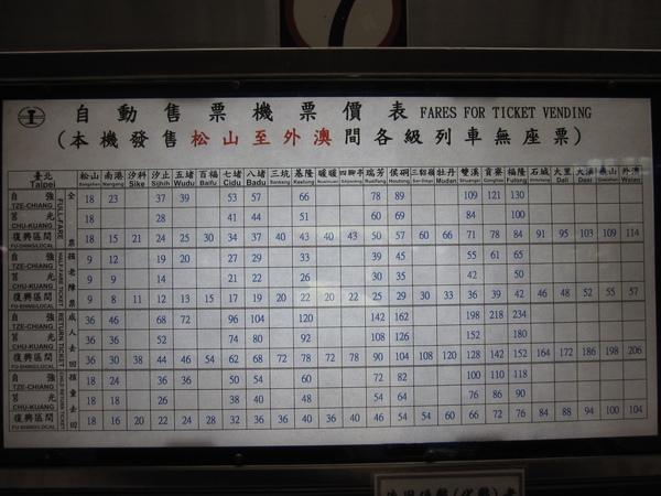 各車種從台北到瑞芳車站的車資