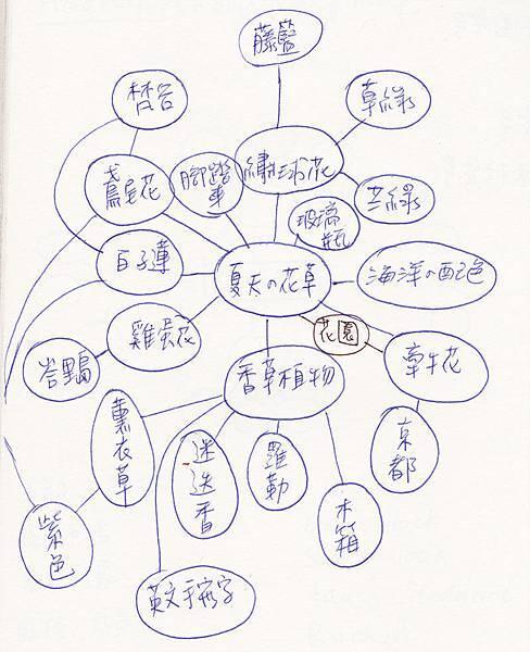 思緒地圖.jpg