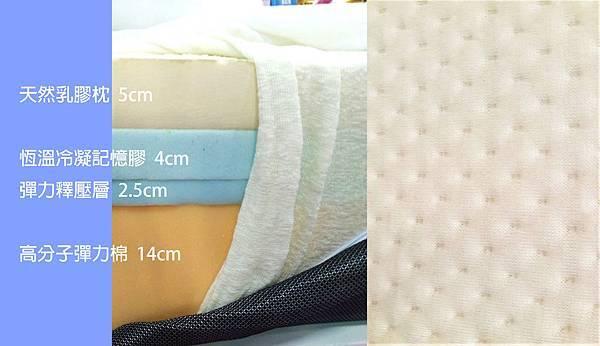 天然乳膠枕  階層圖