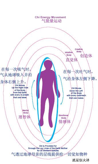 chi能量運動