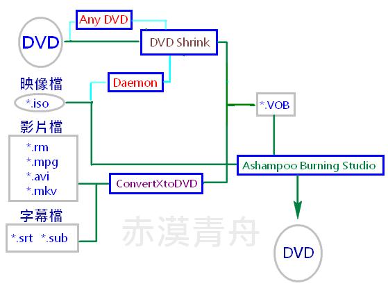 DVD燒錄流程與軟體