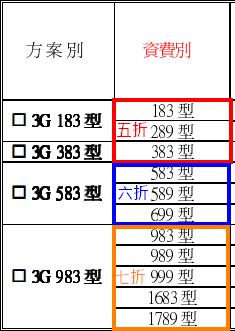 中華電信週年慶月租折扣