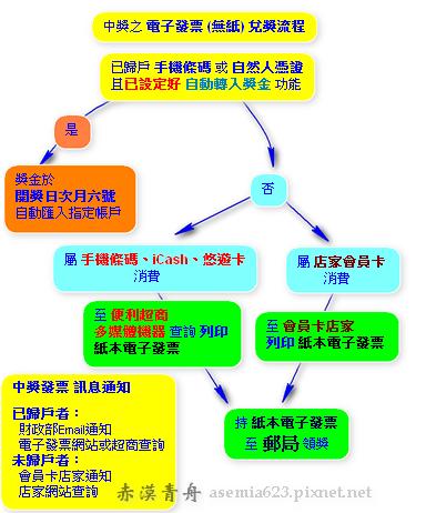 中獎電子發票領獎流程