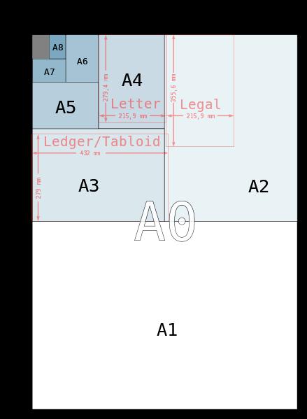 紙張尺寸 紙張規格 A1 A2 A3 A4 A5 A6 A7 A8
