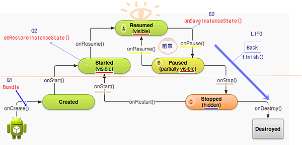 【Android】Activity Lifecycle Callback Methods