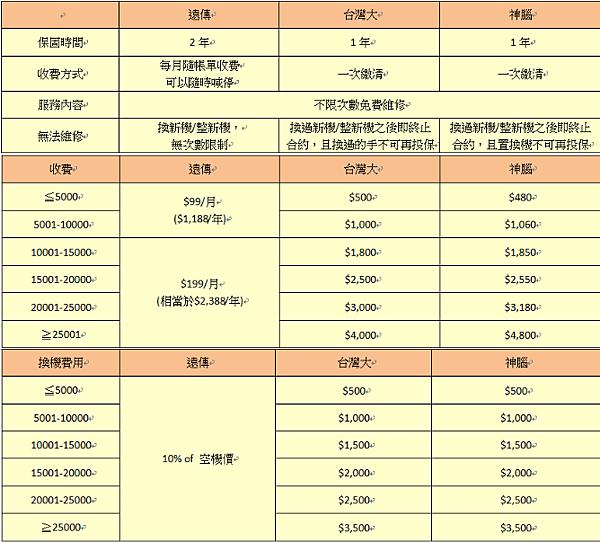 手機保險 比價表格 遠傳 中華 台哥大