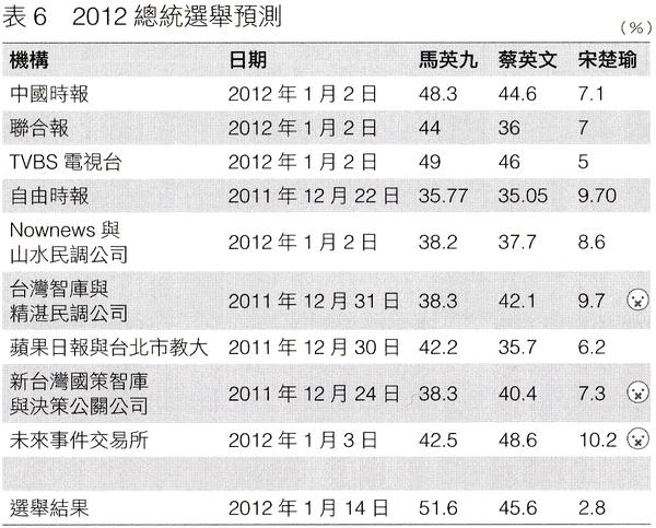 2012總統大選預測