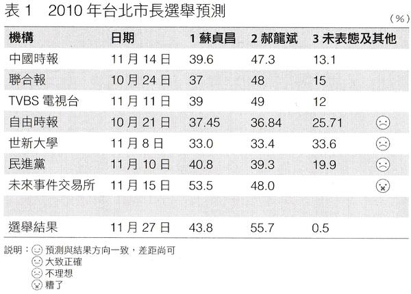 2010台北市長各大媒體民調預測