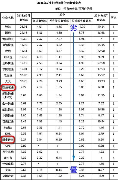 2015 9月中國快遞公司投訴排行榜(中國國家郵政局統計)
