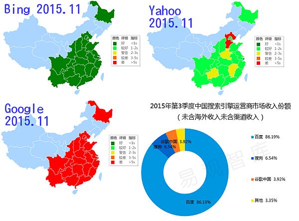 中國搜尋引擎市場