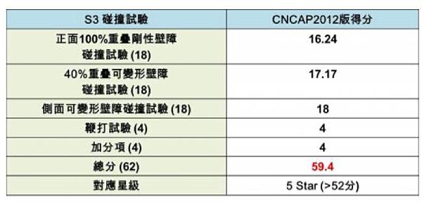 Luxgen S3碰撞試驗 CNCAP評分
