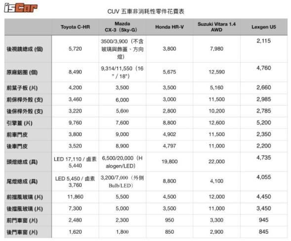 CUV五車非消耗性零件花費表