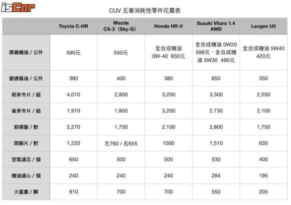 CUV五車消耗性零件花費表