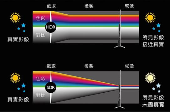 HDR與SDR影像處理比較