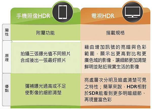 相機HDR與電視HDR比較表