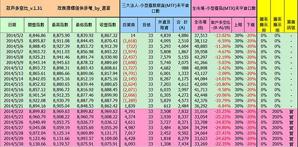 2014.05.30_散戶多空比