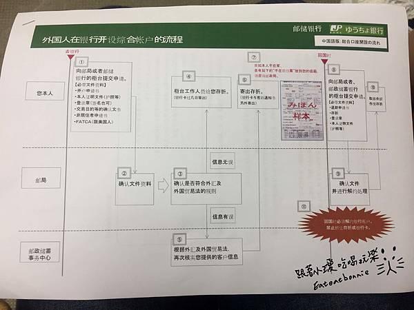 郵局開戶02.JPG