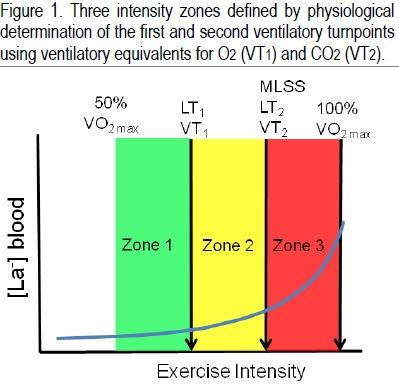 3-zone