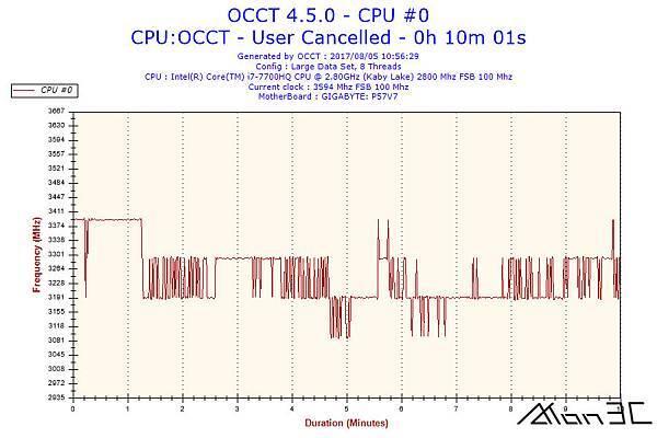 2017-08-05-10h56-Frequency-CPU #0.jpg