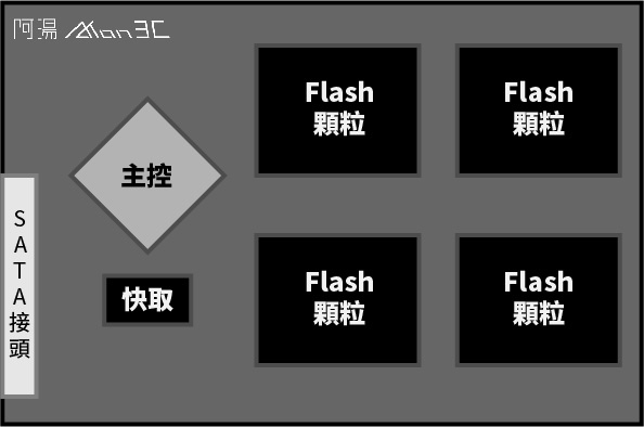 SSD 架構.jpg