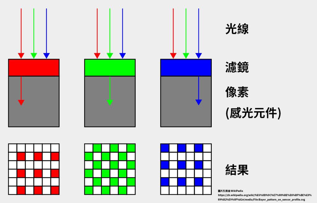 1280px-Bayer_pattern_on_sensor_profile.svg.jpg