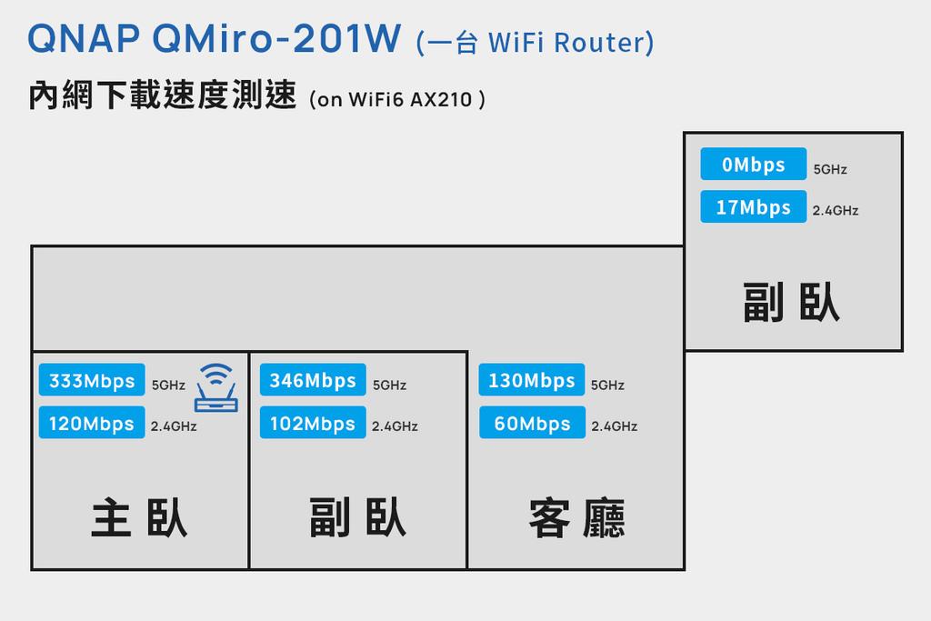 「開箱」QNAP QMiro-201W Mesh Wi-Fi 路由器 - 訊號死角剋星,為遠端工作而生 - 17
