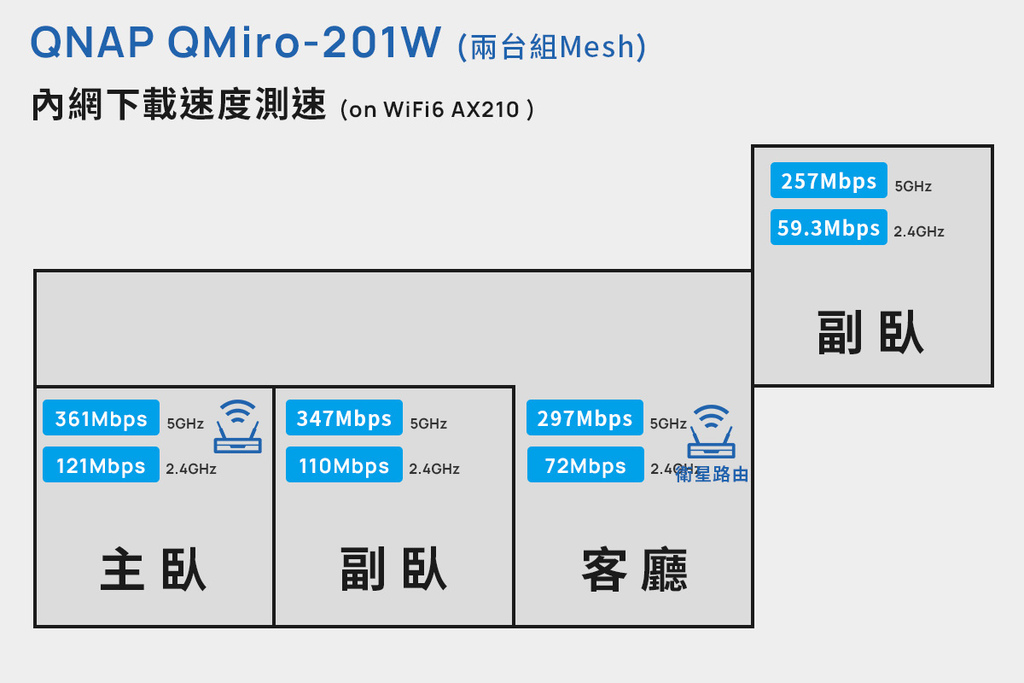 「開箱」QNAP QMiro-201W Mesh Wi-Fi 路由器 - 訊號死角剋星,為遠端工作而生 - 18