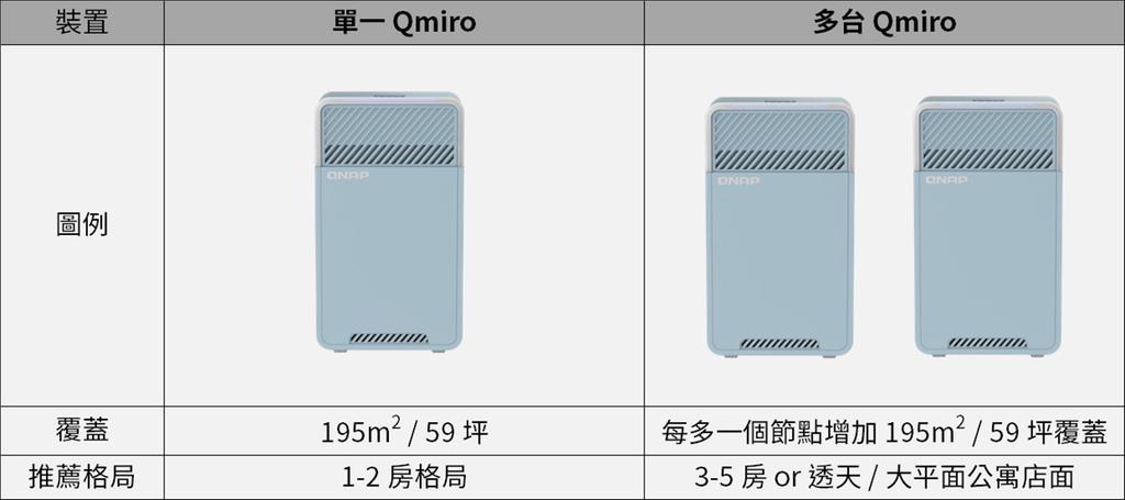 「開箱」QNAP QMiro-201W Mesh Wi-Fi 路由器 - 訊號死角剋星,為遠端工作而生 - 19