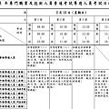 外語導遊考試日程表.png