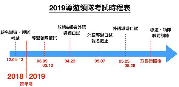 2019導遊領隊考試時程表.png